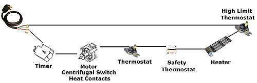 How Does A Dryer Heater Work