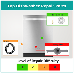 Common Dishwasher Repairs & Parts Replaced